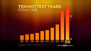 2016 Hottest Year on Record